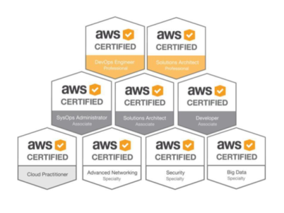 a guide to aws certifications | nemanja kostic